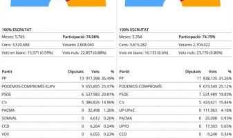 resultats pv