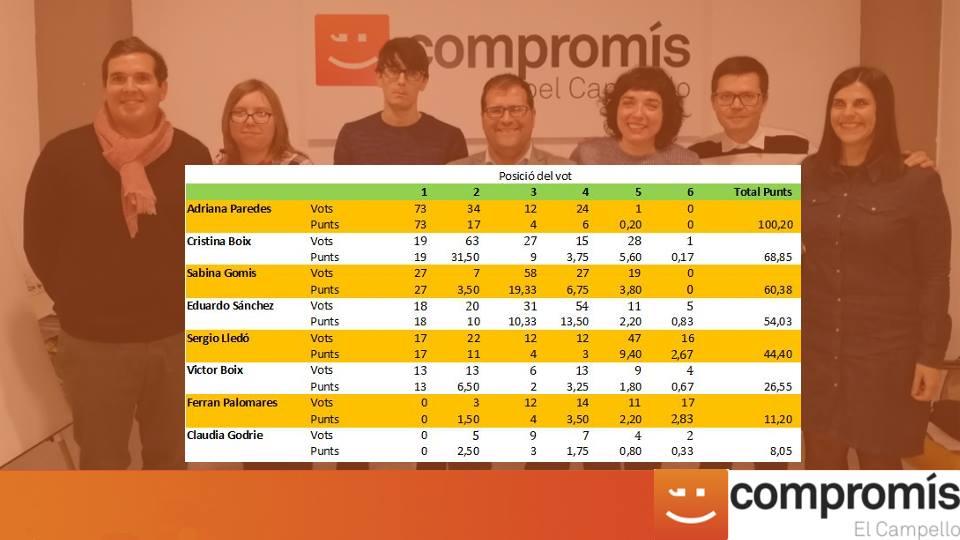 Resultat primàries Compromís pel Campello